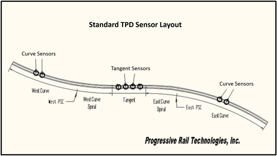Typical TPD Layout
